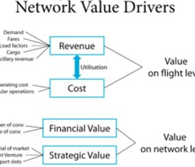 network value drivers